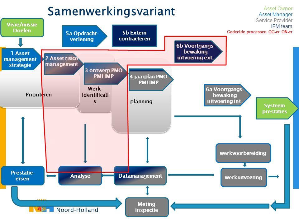 Samenwerkingsvariant 7 Beheer wijzigingsverzoeken 5b Extern contracteren Prestatie- eisen AnalyseDatamanagement Meting inspectie werkvoorbereiding wer