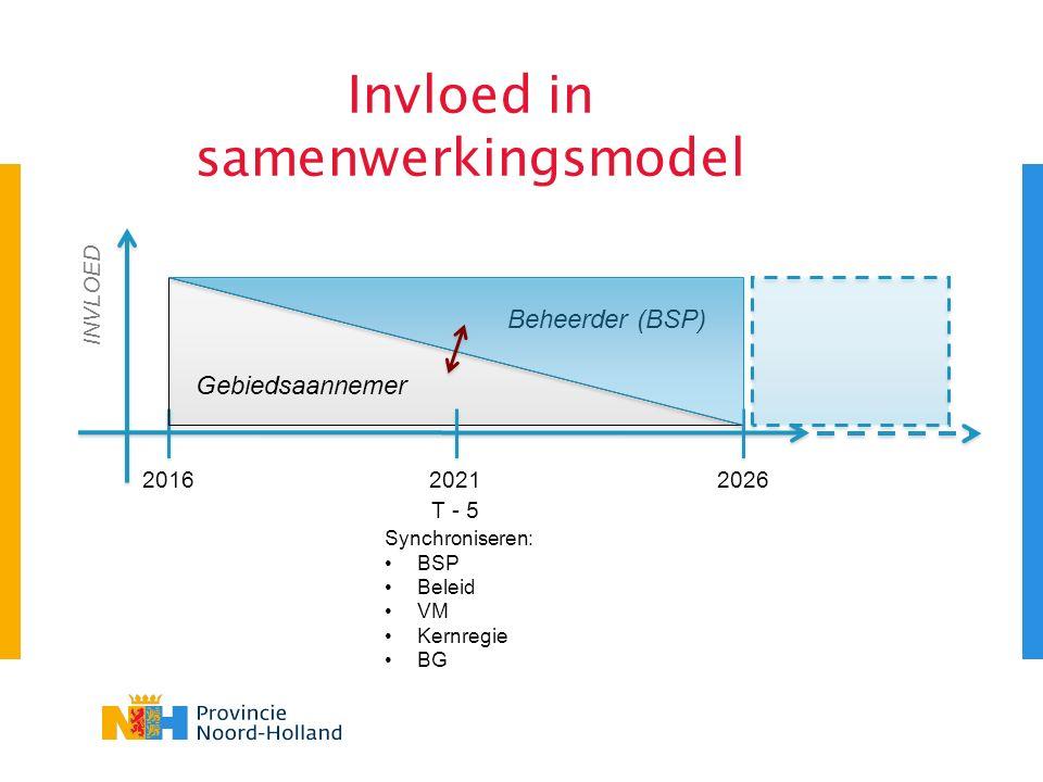 Invloed in samenwerkingsmodel INVLOED 20162026 2021 T - 5 Beheerder (BSP) Gebiedsaannemer Synchroniseren: BSP Beleid VM Kernregie BG