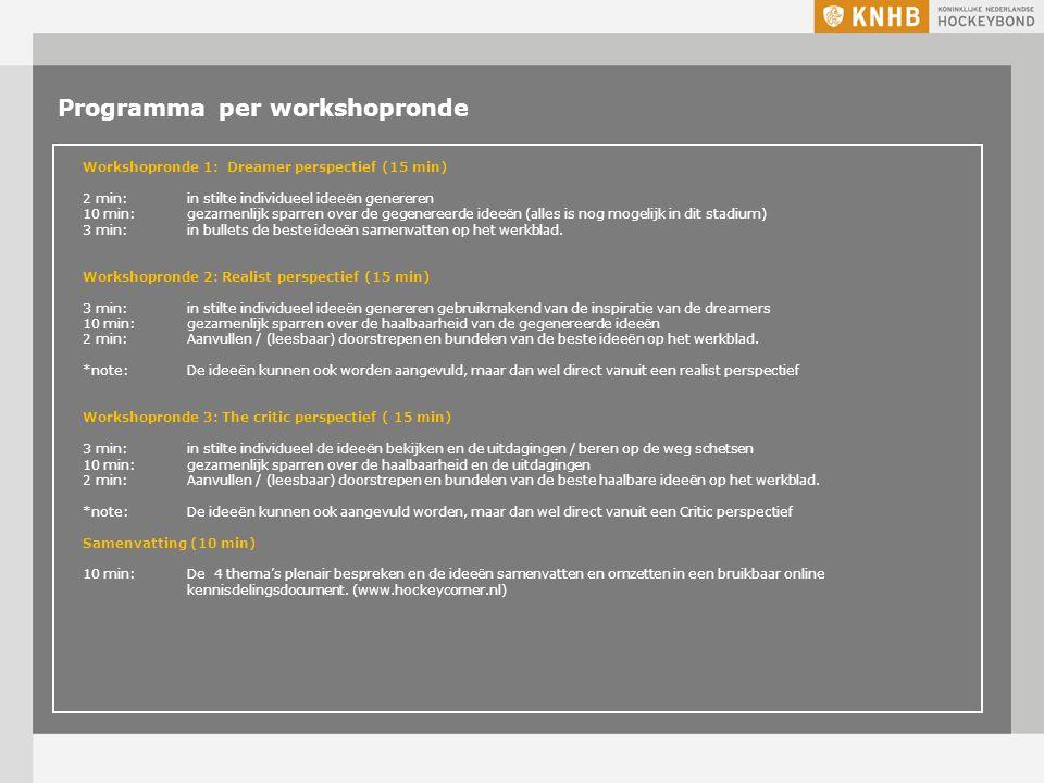 Programma per workshopronde Workshopronde 1: Dreamer perspectief (15 min) 2 min: in stilte individueel ideeën genereren 10 min: gezamenlijk sparren over de gegenereerde ideeën (alles is nog mogelijk in dit stadium) 3 min: in bullets de beste ideeën samenvatten op het werkblad.