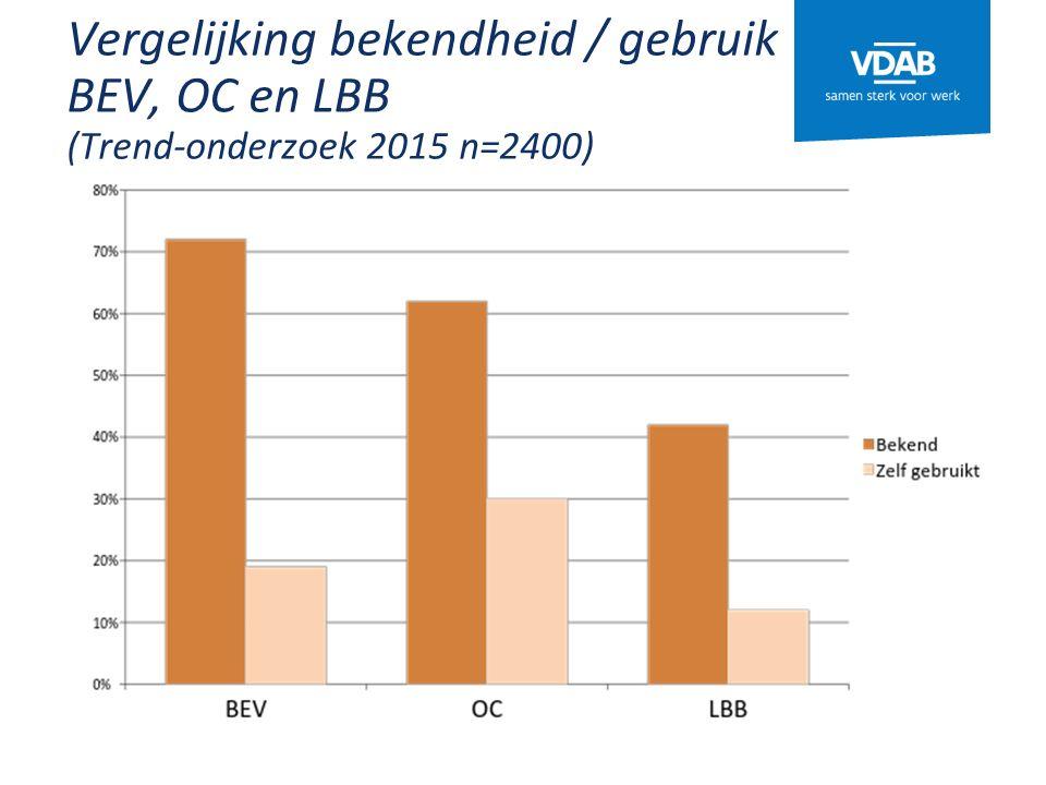 Vergelijking bekendheid / gebruik BEV, OC en LBB (Trend-onderzoek 2015 n=2400)