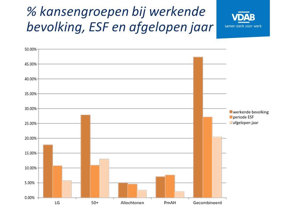 % kansengroepen bij werkende bevolking, ESF en afgelopen jaar