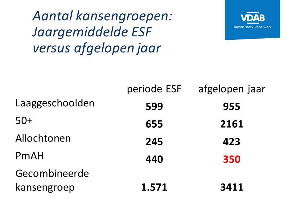 Aantal kansengroepen: Jaargemiddelde ESF versus afgelopen jaar periode ESFafgelopen jaar Laaggeschoolden 599955 50+ 6552161 Allochtonen 245423 PmAH 440350 Gecombineerde kansengroep 1.5713411