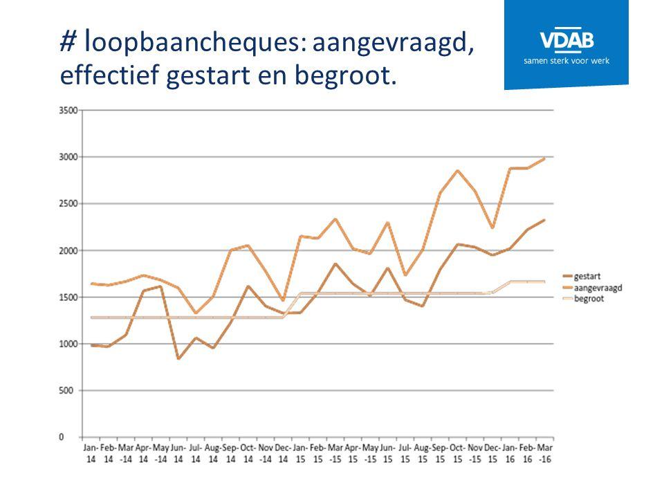 # l oopbaancheques: aangevraagd, effectief gestart en begroot.