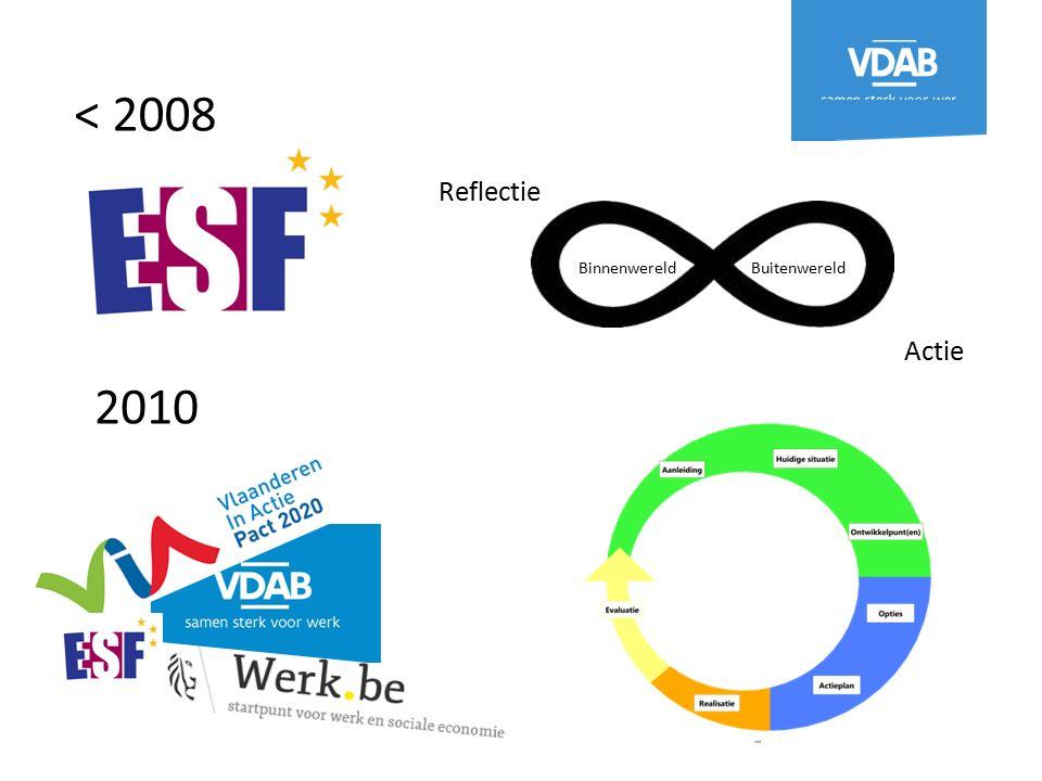 Reflectie Actie BinnenwereldBuitenwereld < 2008 2010