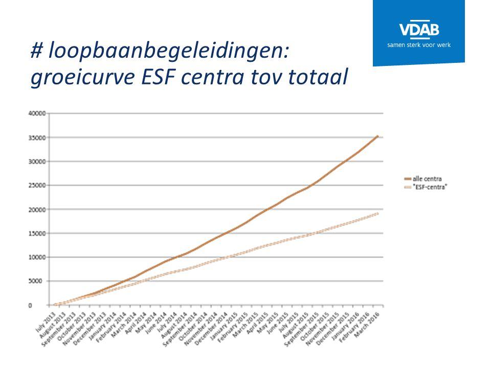# loopbaanbegeleidingen: groeicurve ESF centra tov totaal