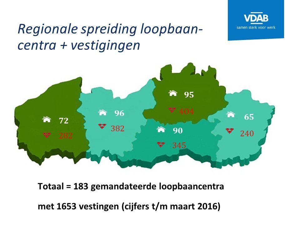 Regionale spreiding loopbaan- centra + vestigingen 90 72 96 40 282 240 382 345 4O4 95 65 Totaal = 183 gemandateerde loopbaancentra met 1653 vestingen (cijfers t/m maart 2016)