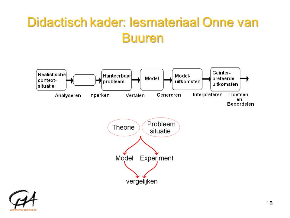 Didactisch kader: lesmateriaal Onne van Buuren 15