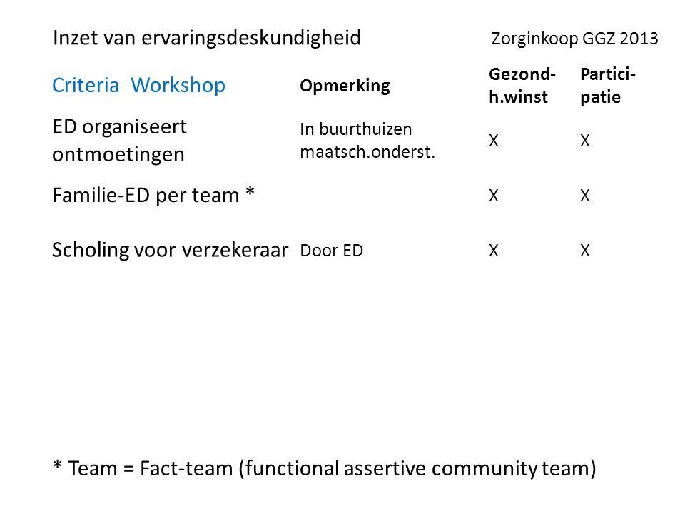 Criteria Workshop Opmerking Gezond- h.winst Partici- patie ED organiseert ontmoetingen In buurthuizen maatsch.onderst.