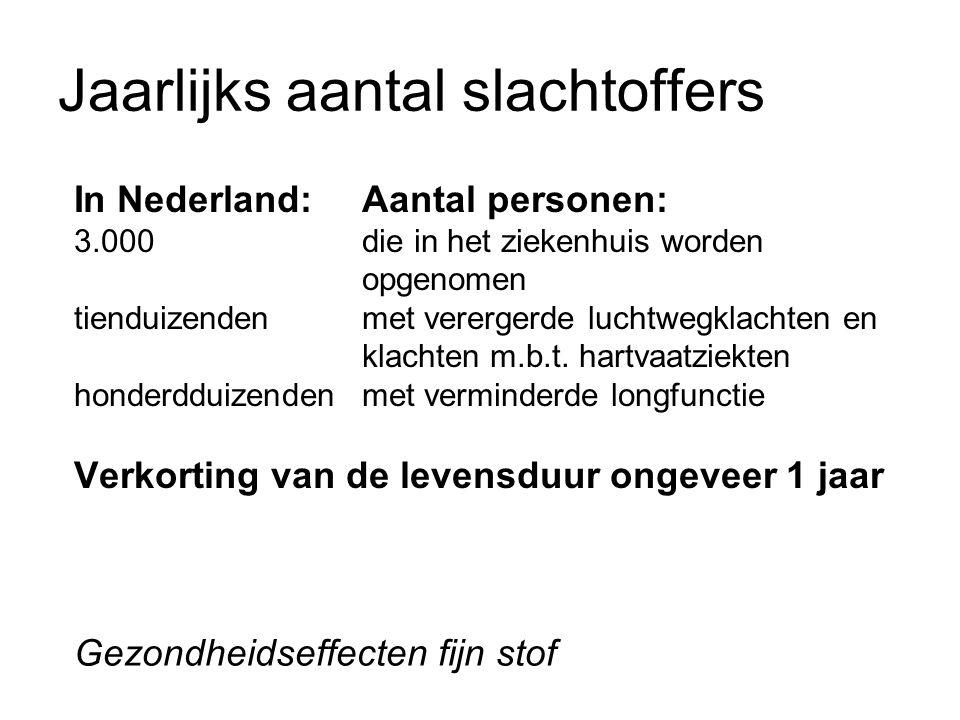 Jaarlijks aantal slachtoffers In Nederland:Aantal personen: 3.000 die in het ziekenhuis worden opgenomen tienduizendenmet verergerde luchtwegklachten en klachten m.b.t.