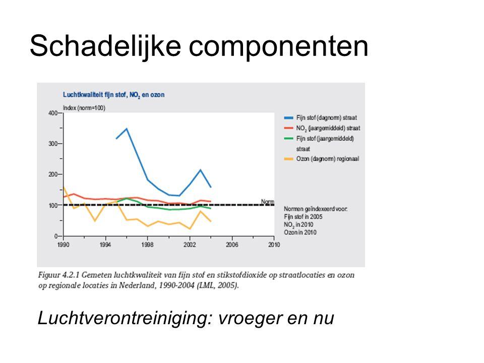 Schadelijke componenten Luchtverontreiniging: vroeger en nu