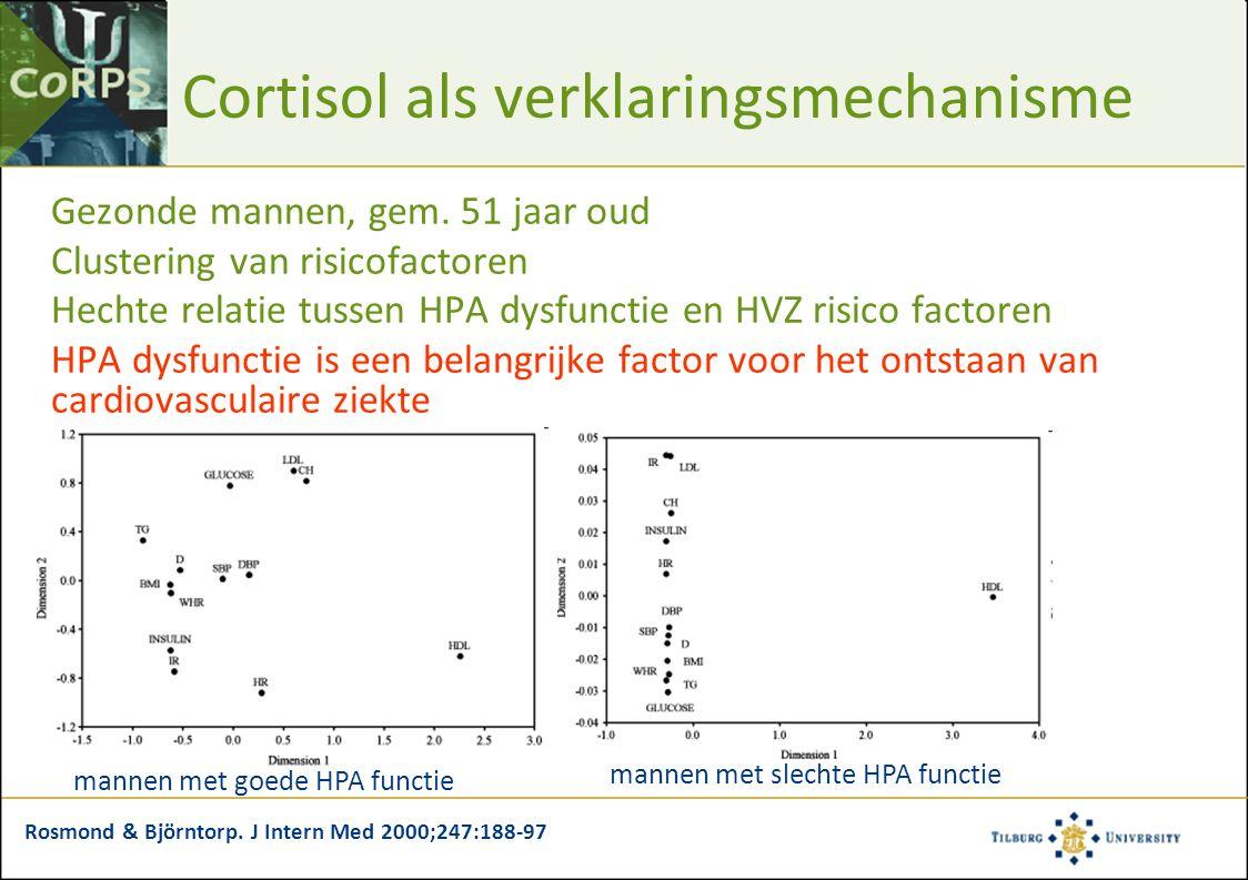 Cortisol als verklaringsmechanisme Gezonde mannen, gem. 51 jaar oud Clustering van risicofactoren Hechte relatie tussen HPA dysfunctie en HVZ risico f