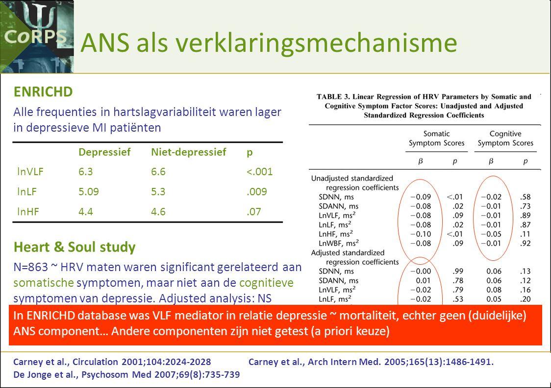 ANS als verklaringsmechanisme DepressiefNiet-depressiefp lnVLF6.36.6<.001 lnLF5.095.3.009 lnHF4.44.6.07 Carney et al., Circulation 2001;104:2024-2028C
