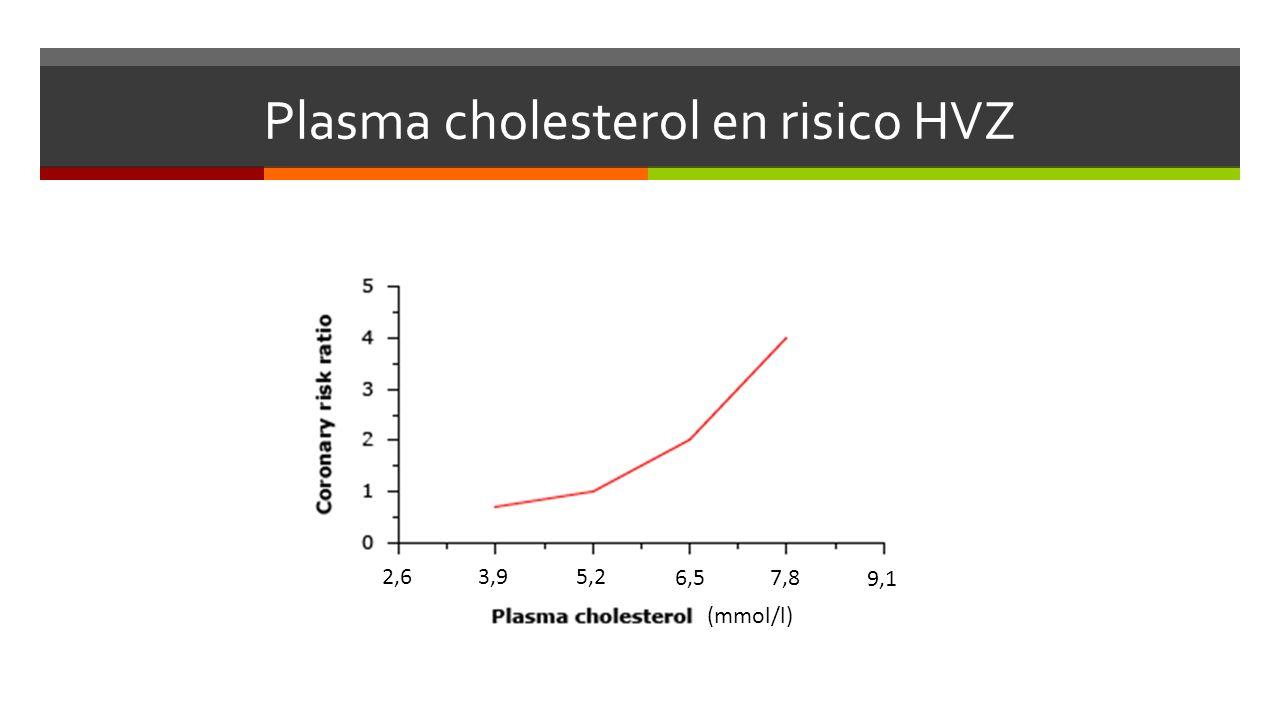Plasma cholesterol en risico HVZ 7,86,5 5,23,9 2,6 9,1 (mmol/l)