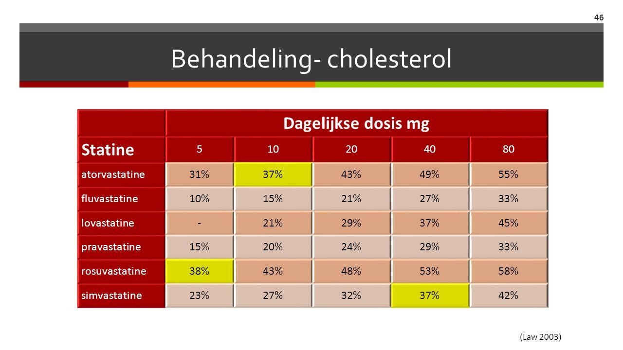 Behandeling- cholesterol 46 Dagelijkse dosis mg Statine 510204080 atorvastatine31%37%43%49%55% fluvastatine10%15%21%27%33% lovastatine-21%29%37%45% pravastatine15%20%24%29%33% rosuvastatine38%43%48%53%58% simvastatine23%27%32%37%42% (Law 2003)