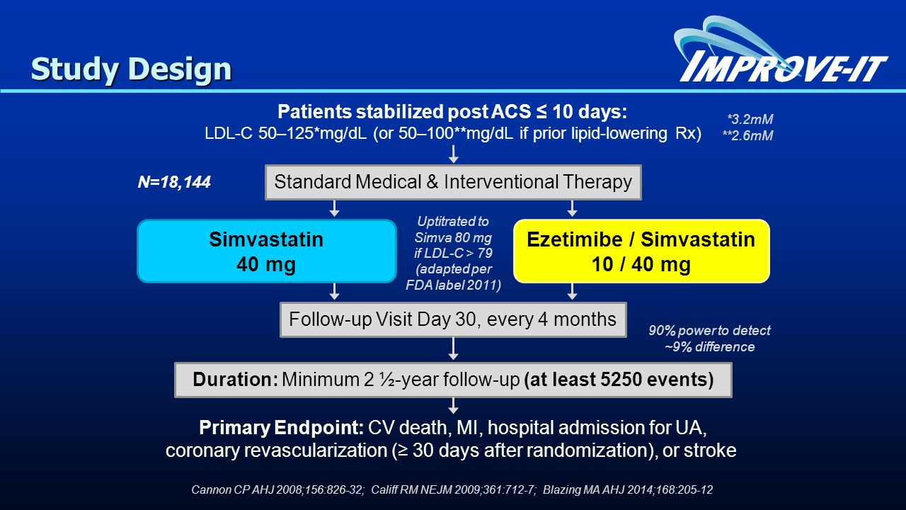Patients stabilized post ACS ≤ 10 days: LDL-C 50–125*mg/dL (or 50–100**mg/dL if prior lipid-lowering Rx) Standard Medical & Interventional Therapy Eze