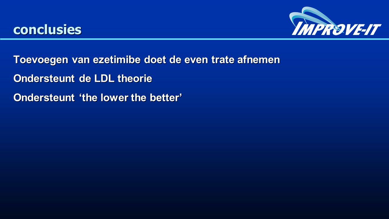 conclusies Toevoegen van ezetimibe doet de even trate afnemen Ondersteunt de LDL theorie Ondersteunt 'the lower the better'