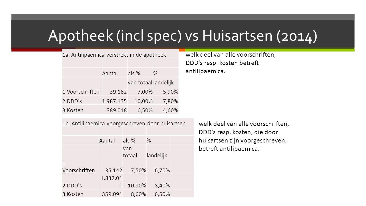 Apotheek (incl spec) vs Huisartsen (2014) 1a.