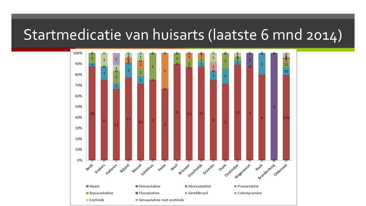 Startmedicatie van huisarts (laatste 6 mnd 2014)