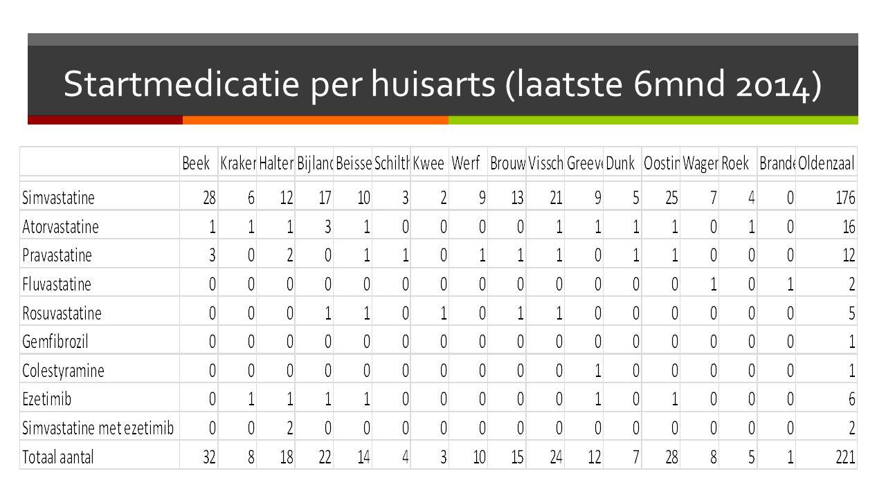 Startmedicatie per huisarts (laatste 6mnd 2014)