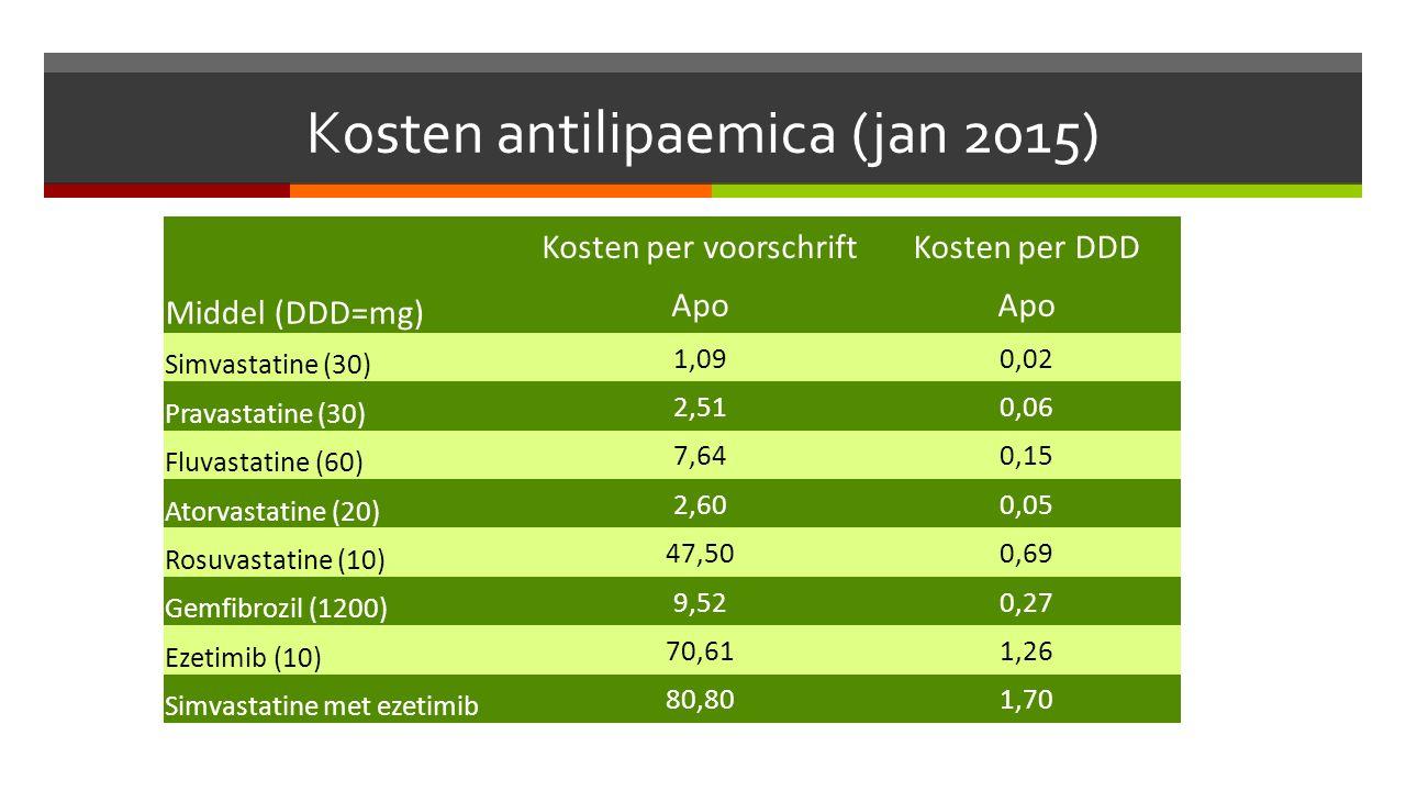 Kosten antilipaemica (jan 2015) Kosten per voorschriftKosten per DDD Middel (DDD=mg) Apo Simvastatine (30) 1,090,02 Pravastatine (30) 2,510,06 Fluvastatine (60) 7,640,15 Atorvastatine (20) 2,600,05 Rosuvastatine (10) 47,500,69 Gemfibrozil (1200) 9,520,27 Ezetimib (10) 70,611,26 Simvastatine met ezetimib 80,801,70