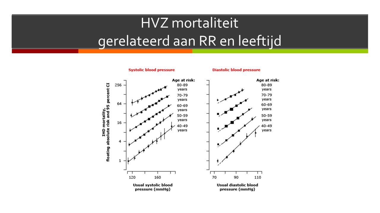 HVZ mortaliteit gerelateerd aan RR en leeftijd