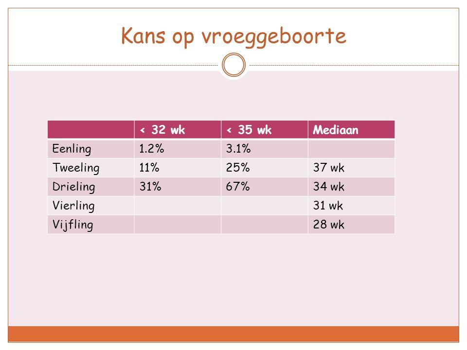 Kans op vroeggeboorte < 32 wk< 35 wkMediaan Eenling1.2%3.1% Tweeling11%25%37 wk Drieling31%67%34 wk Vierling31 wk Vijfling28 wk