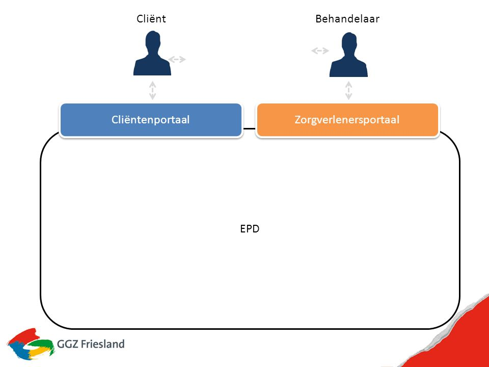 EPD Sharepoint Cliëntenportaal Sharepoint Cliëntenportaal Horizon Zorgverlenersportaal Horizon Zorgverlenersportaal CliëntBehandelaar X/Mcare & SDE X/Mcare & SDE 360 0 patiënt view Medische Database (Base24) 360 0 patiënt view Medische Database (Base24) mConsole eHealth EVS ROM
