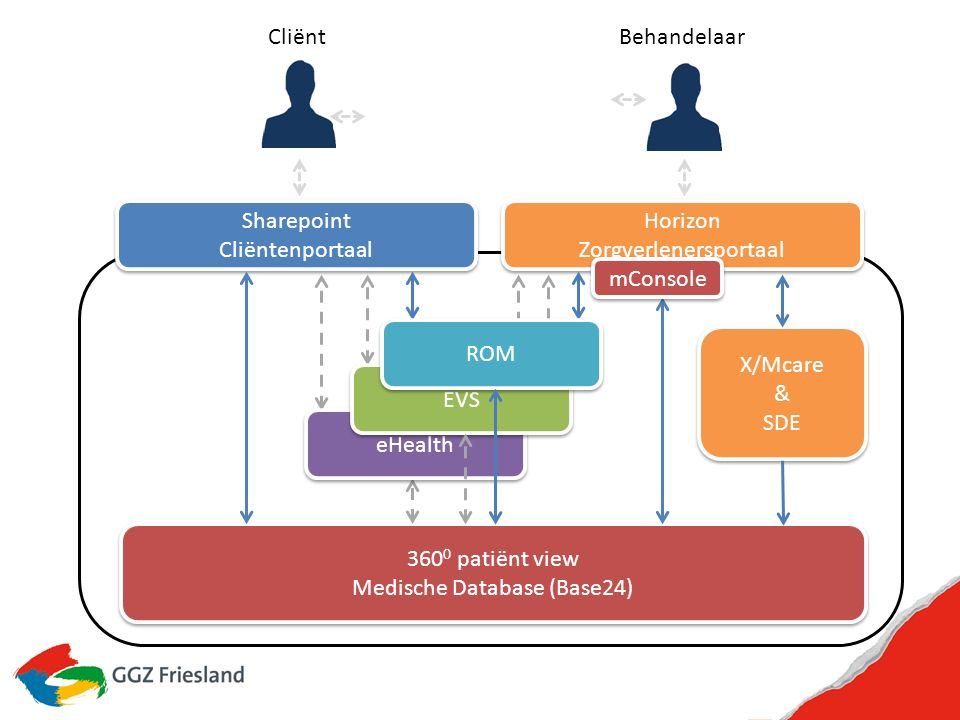 Leidende principes IT Principe 1 rondom Personal Health Record, Personal Health Record (PHR) is gedefinieerd als de medische en welzijns levensloop van een patiënt (bijv.