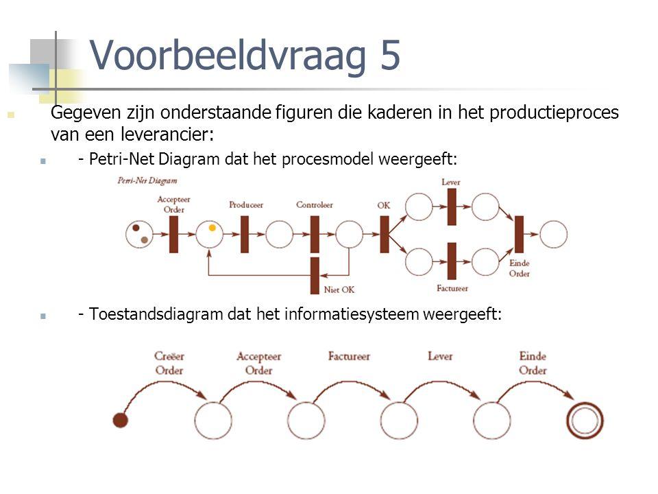 Voorbeeldvraag 5 Gegeven zijn onderstaande figuren die kaderen in het productieproces van een leverancier: - Petri-Net Diagram dat het procesmodel weergeeft: - Toestandsdiagram dat het informatiesysteem weergeeft: