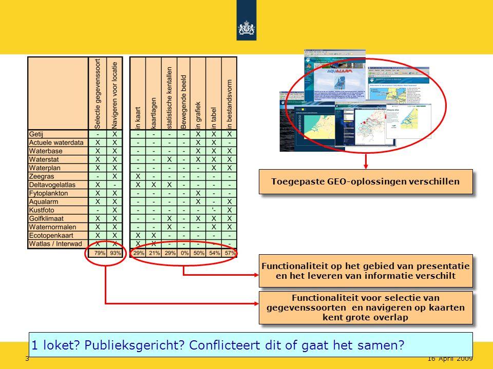 Rijkswaterstaat 316 April 2009 Functionaliteit voor selectie van gegevenssoorten en navigeren op kaarten kent grote overlap Functionaliteit op het geb