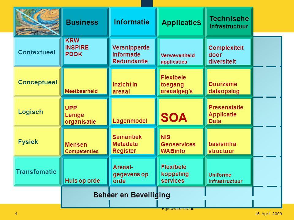 Rijkswaterstaat 416 April 2009 Business Informatie Applicatie s Technische Infrastructuur Contextueel Conceptueel Logisch Fysiek Transfomatie Complexi
