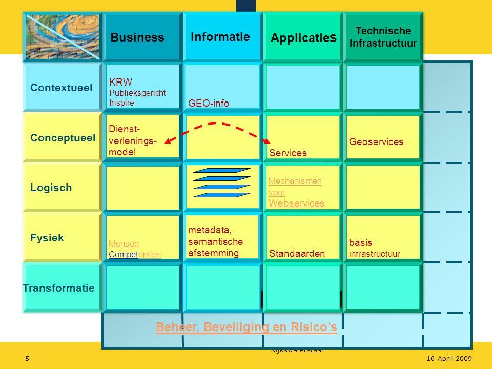 Rijkswaterstaat 516 April 2009 Business Informatie Applicatie s Technische Infrastructuur Contextueel Conceptueel Logisch Fysiek Transformatie Geoserv