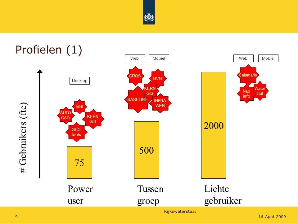 Rijkswaterstaat 916 April 2009 Profielen (1) 500 75 Power user Tussen groep Lichte gebruiker # Gebruikers (fte) 2000 GVG GROS BASELINE KERN GIS INFRA