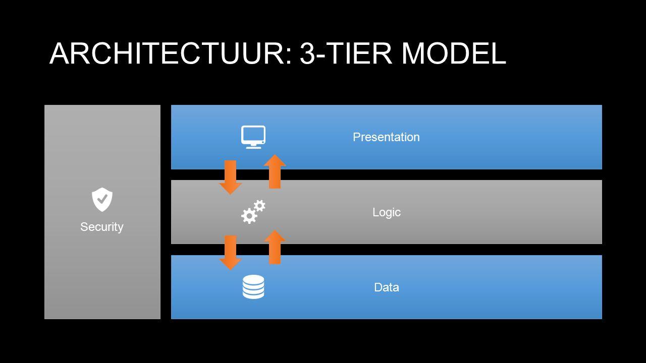Logic Data Presentation Logic Data ARCHITECTUUR: CLIENT-SERVER MODEL Security Presentation ServerClient