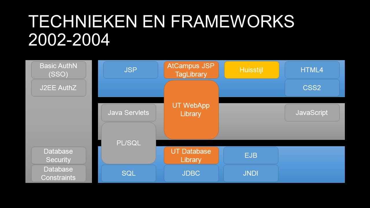 TECHNIEKEN EN FRAMEWORKS 2014 Java Servlets JSP CSS3 SQLJNDI PL/SQL Spring MVC (+ WebFlow) Spring FormsHTML5 JavaScript JDBC Basic AuthN (SSO) J2EE AuthZ Database Security Database Constraints Huisstijl jQuery JSTL + EL jQuery Widgets JPA + JPQL Spring Security JSON