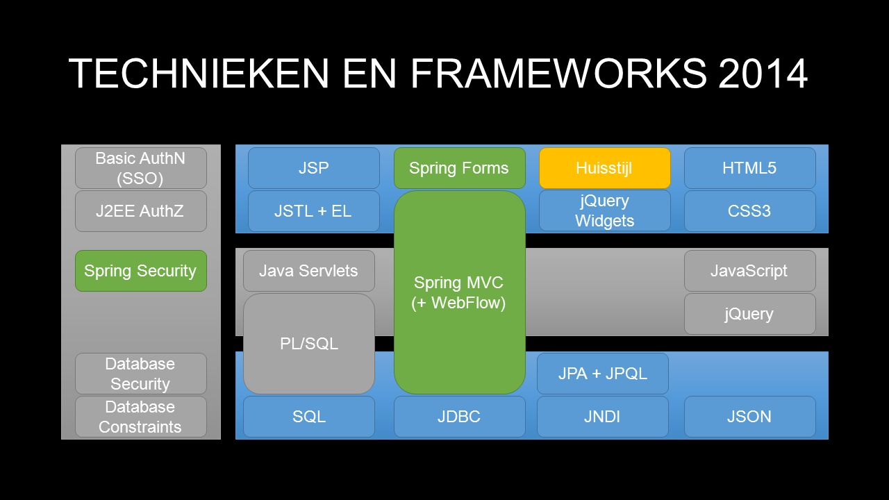TECHNIEKEN EN FRAMEWORKS 2014 Java Servlets JSP CSS3 SQLJNDI PL/SQL Spring MVC (+ WebFlow) Spring FormsHTML5 JavaScript JDBC Basic AuthN (SSO) J2EE AuthZ Database Security Database Constraints Huisstijl jQuery JSTL + EL jQuery Widgets JPA + JPQL Spring Security JSON