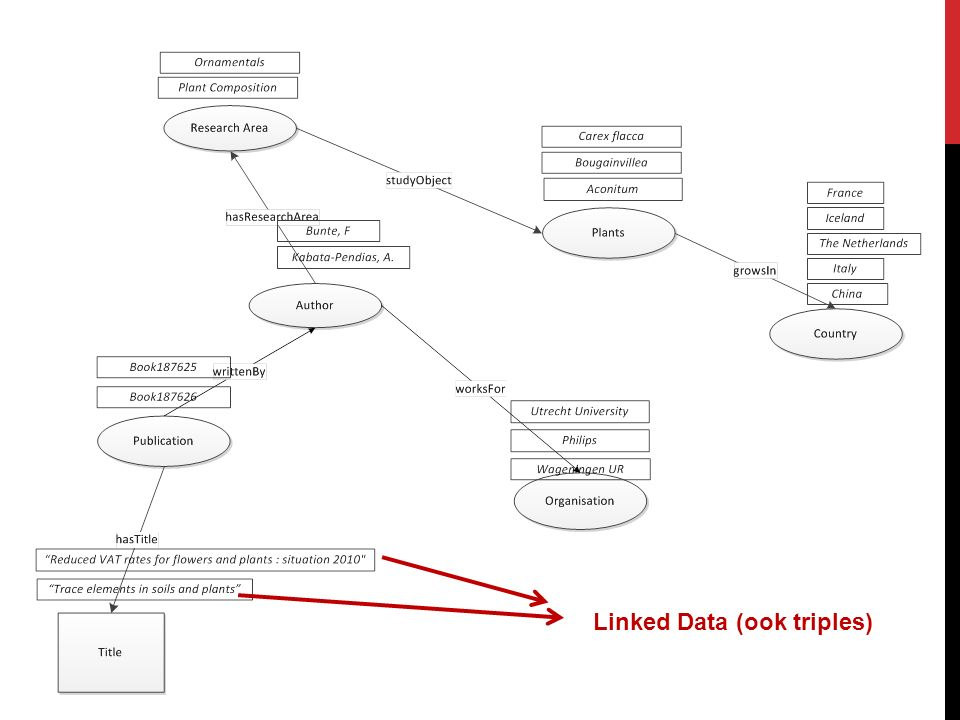 Linked Data (ook triples)