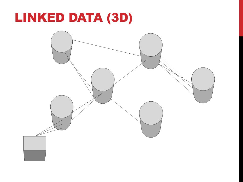 LINKED DATA (3D)