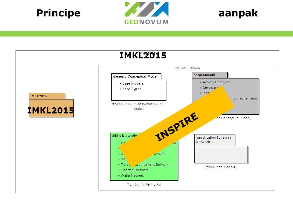 Principe aanpak INSPIRE IMKL2015