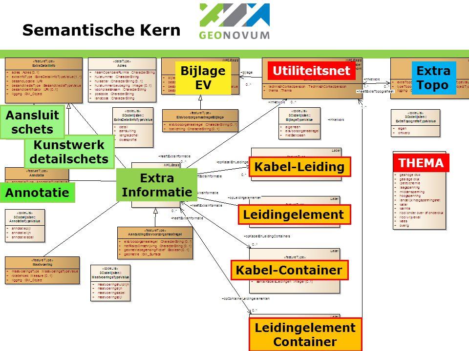 Semantische Kern Extra Topo Kunstwerk detailschets Aansluit schets Annotatie Extra Informatie Bijlage EV Kabel-Leiding Utiliteitsnet Leidingelement Container Kabel-Container Leidingelement THEMA
