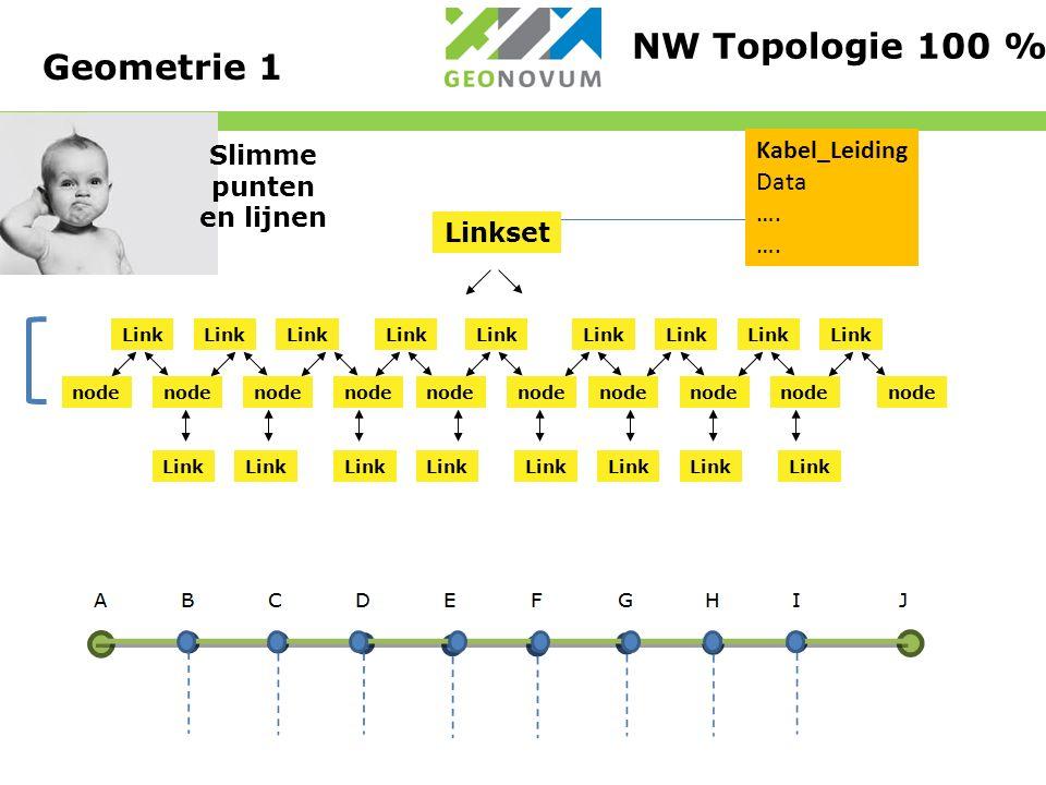 Linkset Link node Link node Link NW Topologie 100 % Kabel_Leiding Data ….