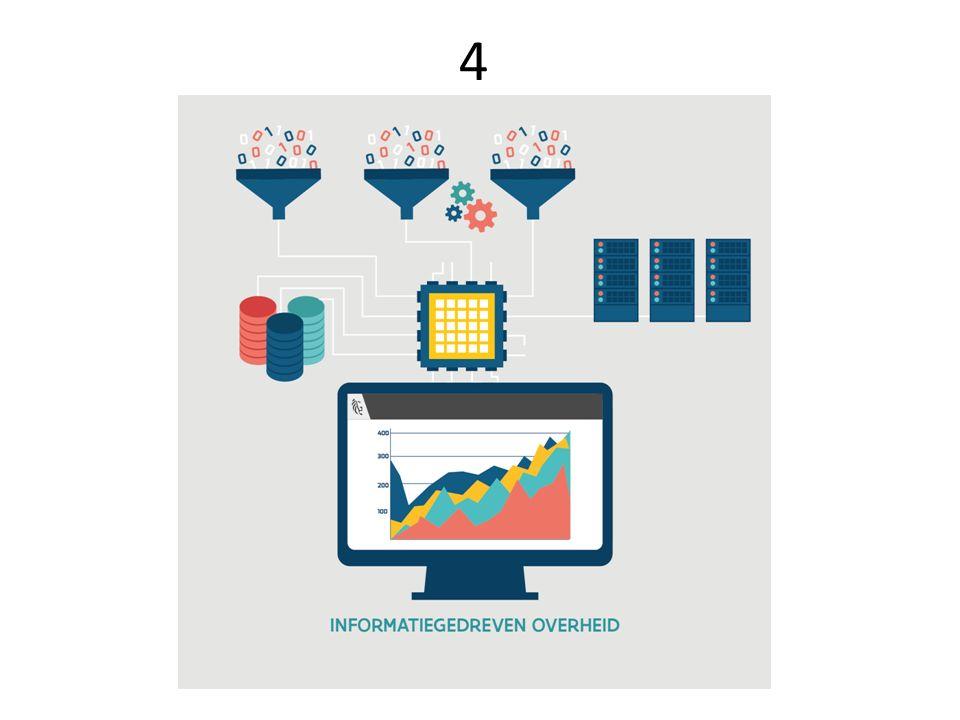 4 Gegevens verbinden & gebruiken om beleid proactief te sturen en rechten/subsidies automatisch toe te kennen o linked data o automatische rechten- toekenning o beleidsinformatie creëren o meerwaarde creëren op onze ruwe data