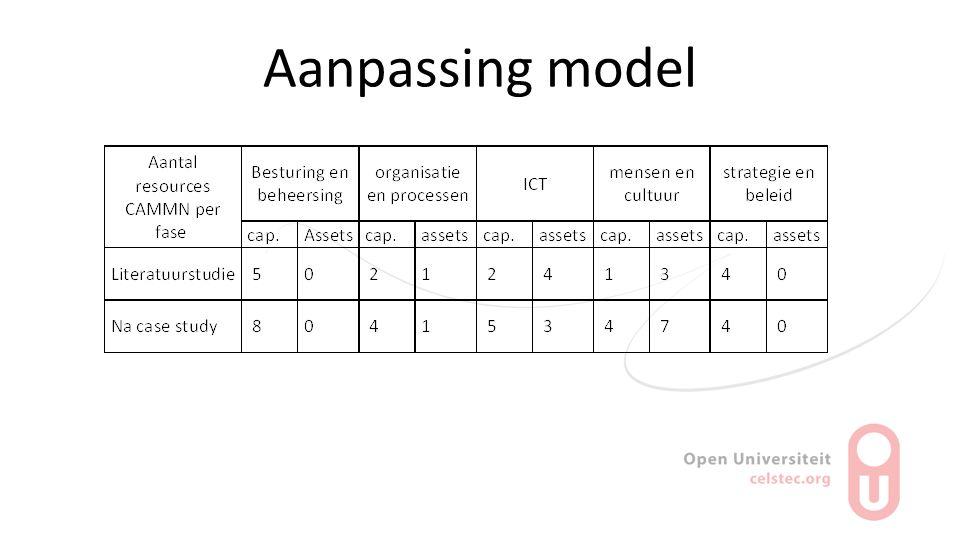 Aanpassing model