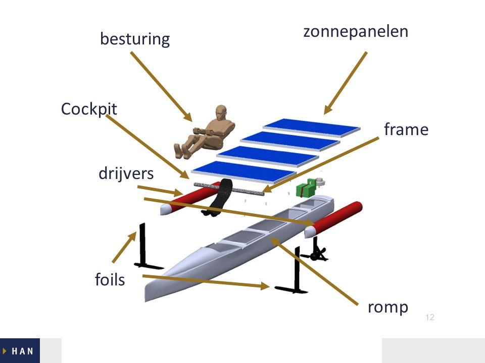 Lectoraat Lean / WCP12 drijvers romp zonnepanelen Cockpit frame foils besturing