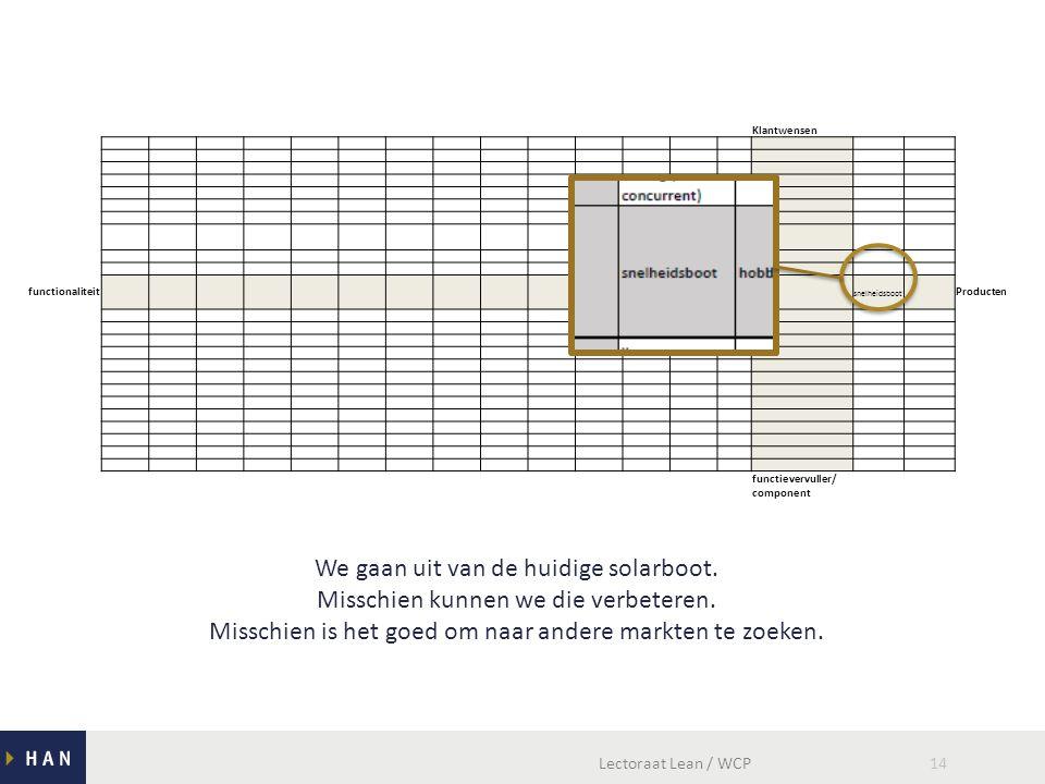 Lectoraat Lean / WCP14 Klantwensen functionaliteit snelheidsboot Producten functievervuller/ component We gaan uit van de huidige solarboot.