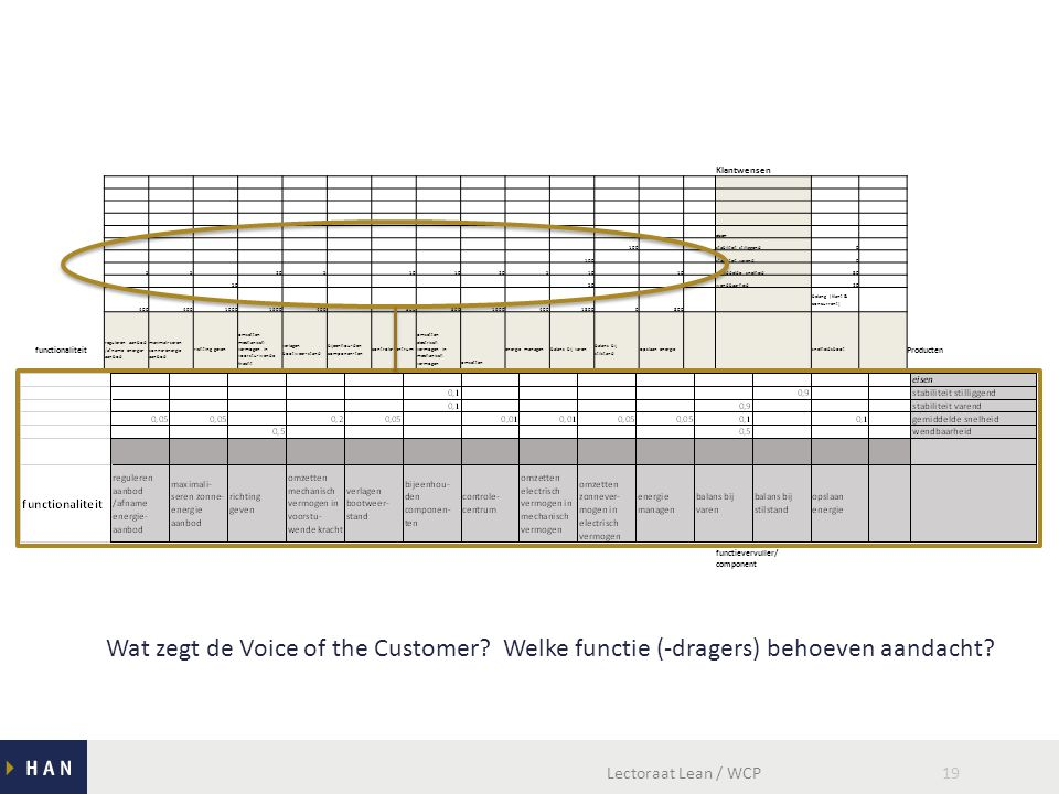 Lectoraat Lean / WCP19 Klantwensen eisen 100 stabiliteit stilliggend0 100 stabiliteit varend0 55 205 10 20510 gemiddelde snelheid80 50 wendbaarheid20 400 10001600400 800 160040018000800 belang (klant & concurrent) functionaliteit reguleren aanbod /afname energie- aanbod maximali-seren zonne-energie aanbod richting geven omzetten mechanisch vermogen in voorstu-wende kracht verlagen bootweer-stand bijeenhou-den componen-ten controle-centrum omzetten electrisch vermogen in mechanisch vermogen omzetten zonnever-mogen in electrisch vermogen energie managenbalans bij varen balans bij stilstand opslaan energie snelheidsboot Producten 50 2010 rompx 4070 drijversx 100 accux 50 100 omvormer/regelaarx 100 zonnepanelenx 100 motorx 10 aandrijvingx 100 cockpitx 100 framex 50 4020 foilsx 90 schroefx 100 besturingx 50100 laptop & communicatie walx functievervuller/ component Wat zegt de Voice of the Customer.