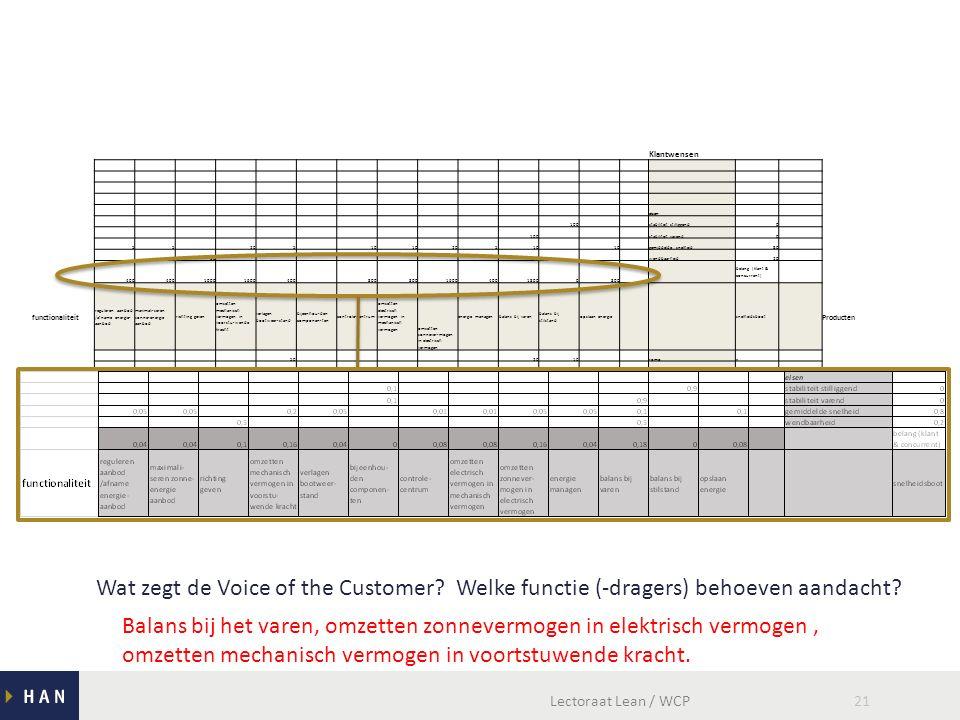 Lectoraat Lean / WCP21 Klantwensen eisen 100 stabiliteit stilliggend0 100 stabiliteit varend0 55 205 10 20510 gemiddelde snelheid80 50 wendbaarheid20 400 10001600400 800 160040018000800 belang (klant & concurrent) functionaliteit reguleren aanbod /afname energie- aanbod maximali-seren zonne-energie aanbod richting geven omzetten mechanisch vermogen in voorstu-wende kracht verlagen bootweer-stand bijeenhou-den componen-ten controle-centrum omzetten electrisch vermogen in mechanisch vermogen omzetten zonnever-mogen in electrisch vermogen energie managenbalans bij varen balans bij stilstand opslaan energie snelheidsboot Producten 50 2010 rompx 4070 drijversx 100 accux 50 100 omvormer/regelaarx 100 zonnepanelenx 100 motorx 10 aandrijvingx 100 cockpitx 100 framex 50 4020 foilsx 90 schroefx 100 besturingx 50100 laptop & communicatie walx functievervuller/ component Wat zegt de Voice of the Customer.