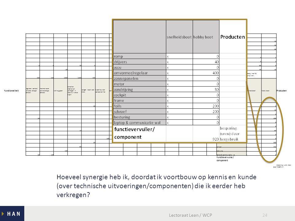Lectoraat Lean / WCP24 Klantwensen Latere eisen (nieuw product).