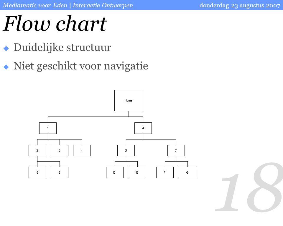18 donderdag 23 augustus 2007Mediamatic voor Eden | Interactie Ontwerpen Flow chart  Duidelijke structuur  Niet geschikt voor navigatie