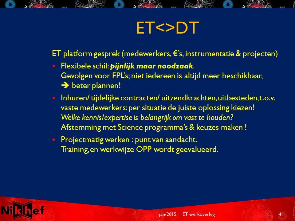 ET platform gesprek (medewerkers, €'s, instrumentatie & projecten) Flexibele schil: pijnlijk maar noodzaak.